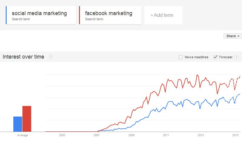 social media marketing google trends